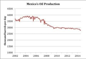 Mexico oil production