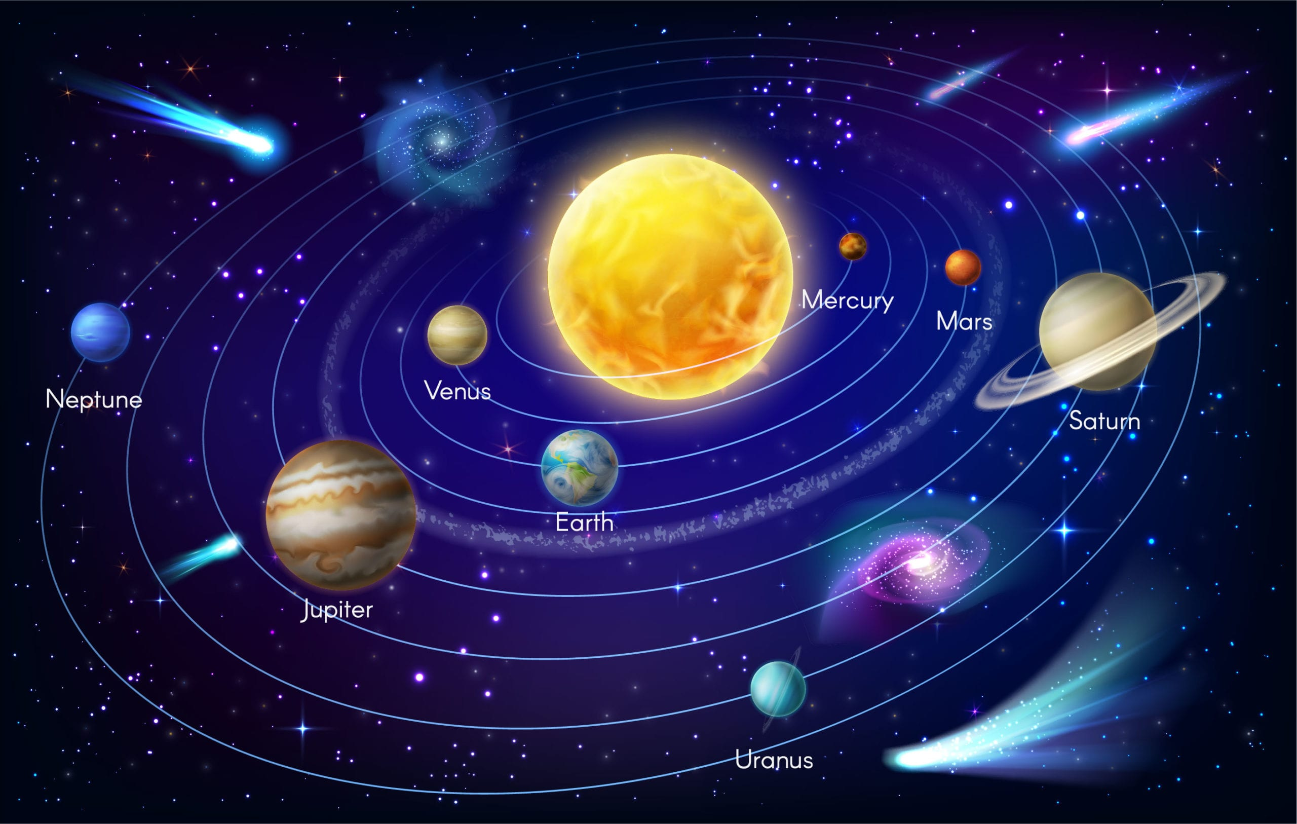 The solar systems most distant planet is Neptune